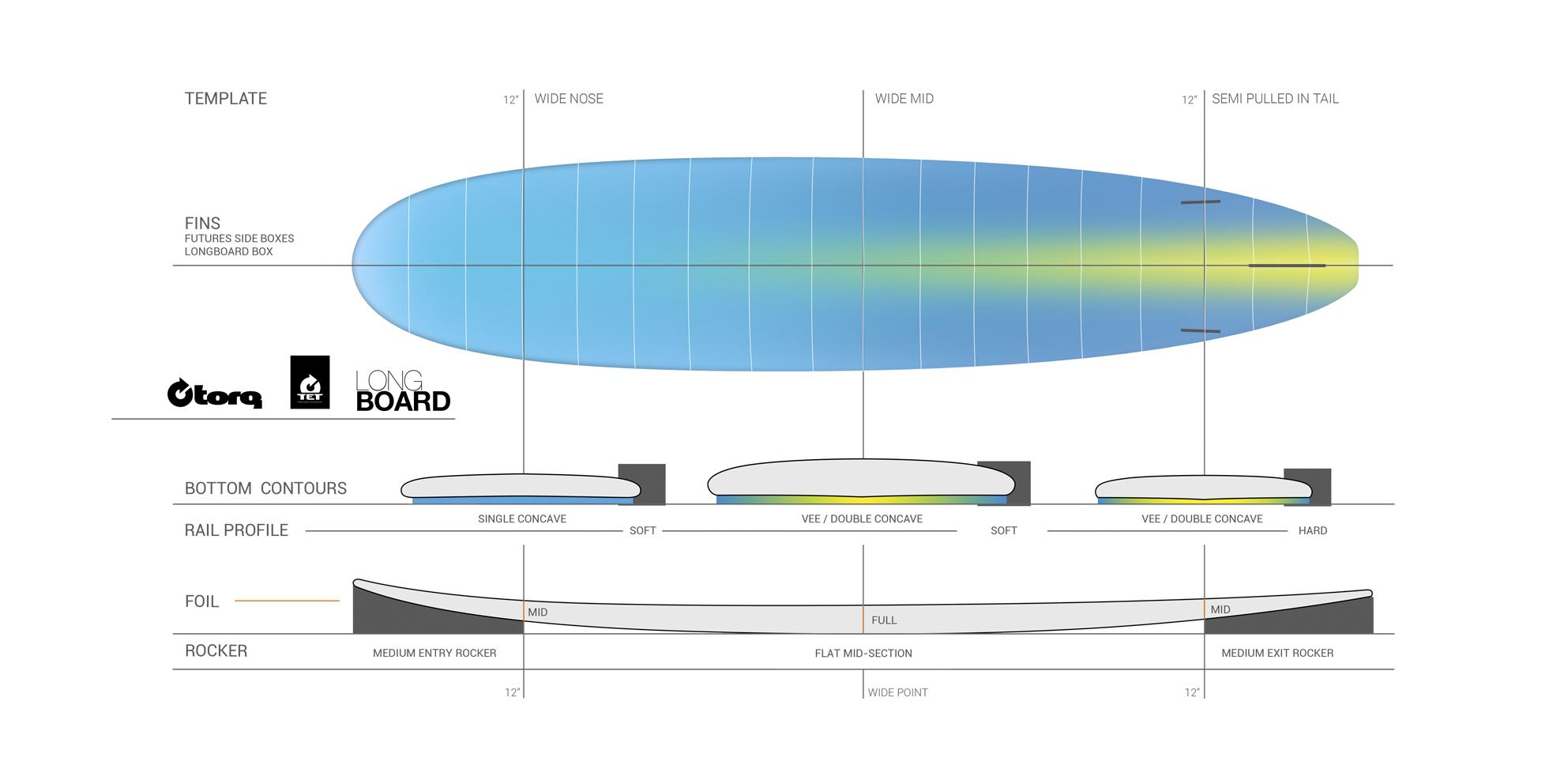 8 6 Longboard Torq Surfboards
